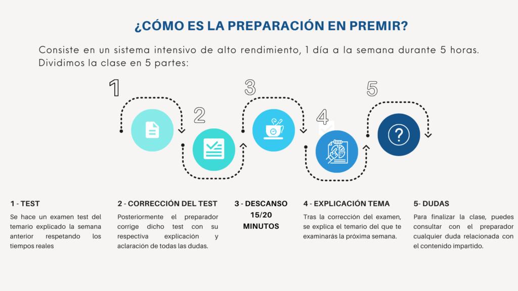 Sistema de preparación PREMIR